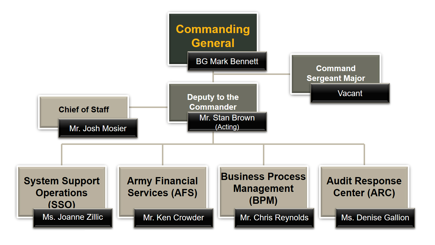 A graphic showing the hierarchy of USAFMCOM.